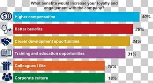 Employee Benefits Employee Engagement Organizational Culture Training And Development PNG