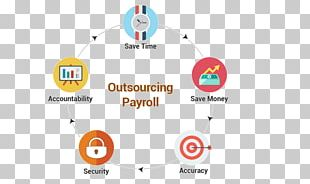 Payroll Outsourcing Business Human Resource Management PNG