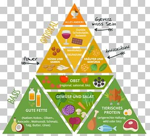 Paleolithic Diet Food Pyramid Health Eating PNG