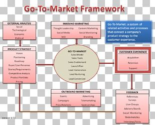 Organization Marketing Strategy Go To Market PNG