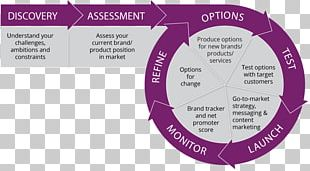 New Product Development Go To Market Value Proposition Marketing PNG