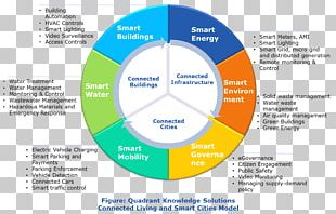 Market Research Smart City Market Analysis PNG
