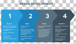 Brand Advertising Business Strategy Marketing PNG