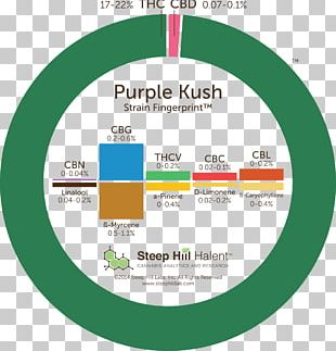 Kush Cannabis Sativa Steep Hill Labs Fingerprint Haze PNG