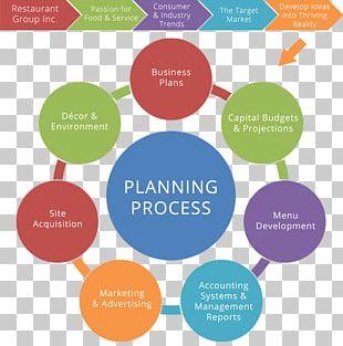 Business Plan Restaurant Concept Software Development PNG