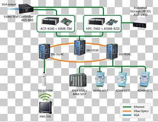 Manufacturing Execution System Computer Network PNG