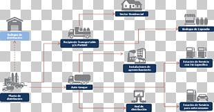 Liquefied Petroleum Gas Distribution Natural Gas Logistics PNG