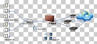 Computer Network Diagram PfSense Firewall Wiring Diagram PNG
