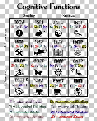 Jungian Cognitive Functions Myers–Briggs Type Indicator INTP Personality Type INFJ PNG