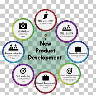 New Product Development Product Marketing Brand Management PNG