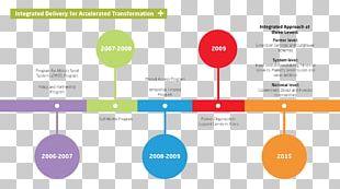 Timeline Chronology Diagram Information PNG
