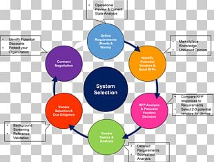 ERP System Selection Methodology Organization Computer Software Software System PNG