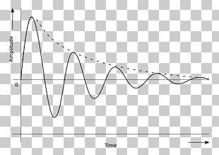 Transient Response Oscillation Damping Ratio Damped Sine Wave PNG