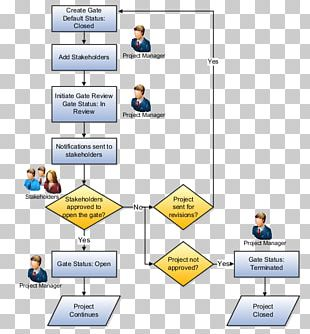 Project Management Task Project Manager PNG