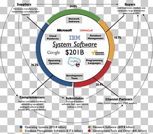 System Software Computer Software Business & Productivity Software Software System PNG