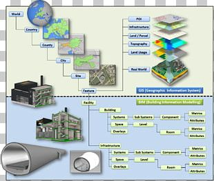 Building Information Modeling Geographic Information System Management Engineering Data PNG