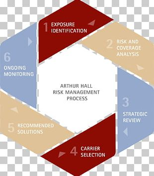 Risk Management Plan Management Process PNG