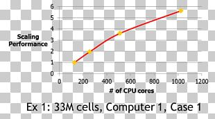 Parallel Computational Fluid Dynamics Parallel Computing Computer PNG