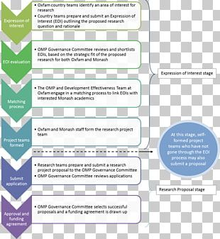 Business Continuity Planning Business Process Business Case Management PNG