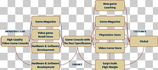 PlayStation 2 PlayStation 3 PlayStation 4 Video Game Business Model PNG