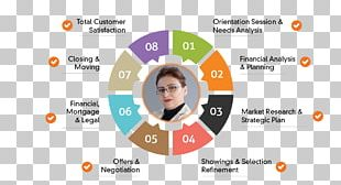 Organization Brand Public Relations Font PNG