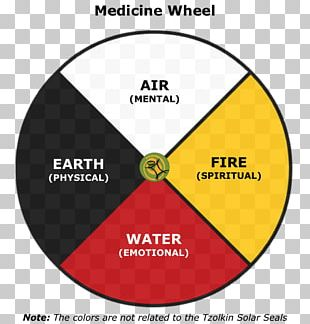 Medicine Wheel Cherokee Pow Wow Native Americans In The United States Indigenous Peoples Of The Americas PNG
