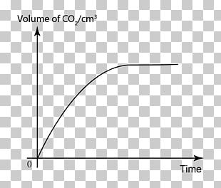 Reaction Rate Limiting Reagent Chemistry Chemical Reaction PNG