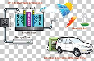 Electric Vehicle Car Fuel Cell Vehicle Zero-emissions Vehicle PNG