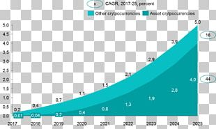 Cryptocurrency Market Capitalization Exponential Growth Research Cryptography PNG