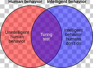 Turing Test Artificial General Intelligence Artificial Intelligence Chatbot Venn Diagram PNG