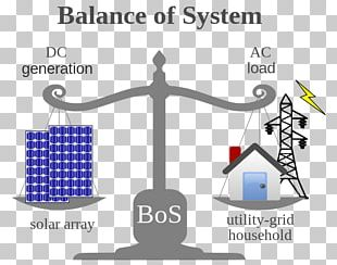 Balance Of System Photovoltaic System Solar Power Photovoltaics Solar Panels PNG