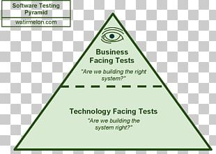 Software Testing Test Automation Agile Testing Computer Software Test Data PNG