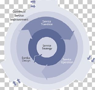 ITIL Service Strategy IT Service Management Information Technology Business Process PNG