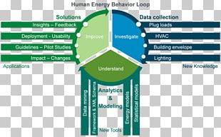 Behavior Organization Building Energy Architectural Engineering PNG