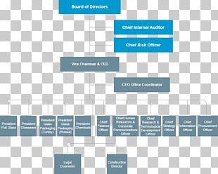 Organizational Chart Management Board Of Directors Organizational Structure PNG