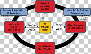 Brand Public Relations Lead Generation Technology PNG