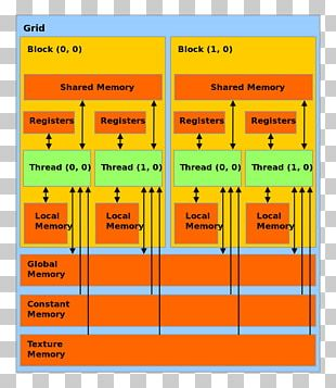 CUDA Graphics Processing Unit Memory Hierarchy Computer Memory Central Processing Unit PNG