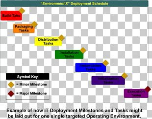 Project Plan IT Infrastructure Deployment Information Technology Software Deployment PNG