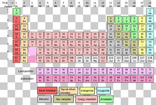 Periodic Table Chemical Element Chemistry Atomic Number Molar Mass PNG