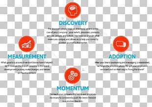 Brand Management Digital Branding Corporate Identity Marketing PNG