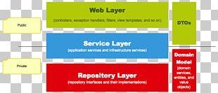Spring Framework Web Application Model–view–controller Spring Web Flow PNG