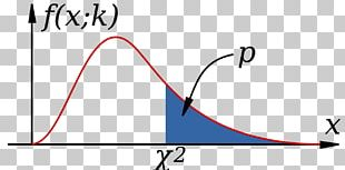 Noncentral Chi-squared Distribution Chi-squared Test Degrees Of Freedom PNG