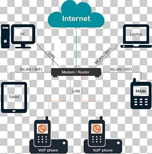 Voice Over IP VoIP Phone Telephone Call Internet PNG