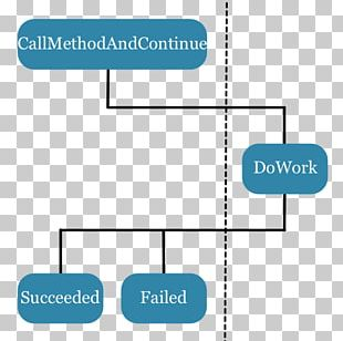 Await Asynchronous Method Invocation Conceptual Model Asynchronous I/O Asynchrony PNG