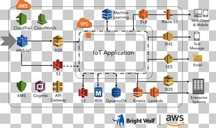 Internet Of Things Amazon Web Services Cloud Computing Computer Network PNG