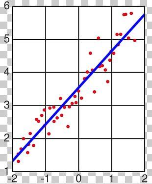 Linear Regression Regression Analysis Mathematics Least Squares Statistics PNG