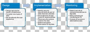 Data Security Big Data Apache Hadoop Information PNG