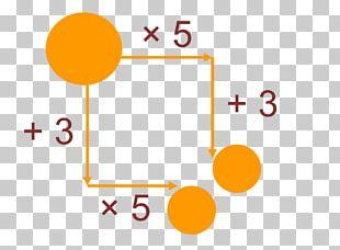 Multiplication Mathematics Inequality Algebraic Expression PNG