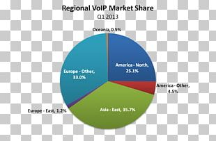 Market Penetration Market Share Voice Over IP Marketing PNG