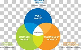 Innovation Organization Technology High Tech PNG